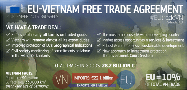 Investment Protection in EU Vietnam FTA