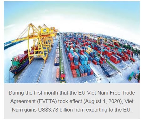 Exports to EU nearly reach US$26 billion in eight months