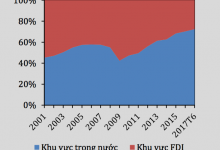 Vietnam Economy is more and more Dependent on FDI